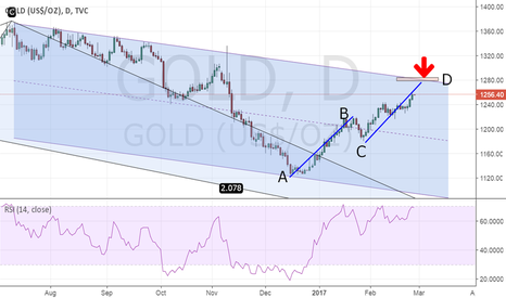 GOLD: Gold - ABCD pattern completes at 1280
