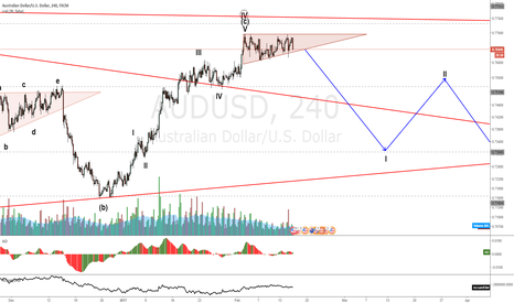 AUDUSD: AUDJPY waiting on the break down of the triangle
