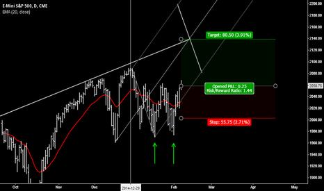 ESH2015: E-Mini S&P moving higher (ESH15)