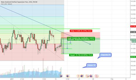 NZDJPY: En el Yen confiamos!