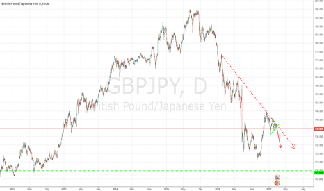 GBPJPY: Beautiful short on GBPJPY