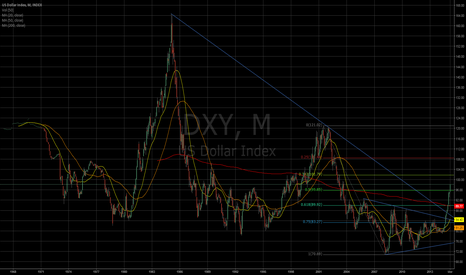 DXY: DXY up 8 months in a row and March is strong.