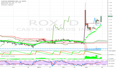 ROX: consumer above cloud high handle pattern