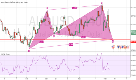 AUDUSD: AUDUSD Potential Cypher Pattern Upside Imminent???