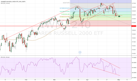 IWM: russell 2000, head and shoulder?