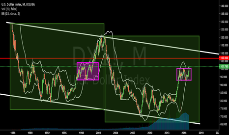 DX1!: $DOLLAR $USDOLLAR $DXY $USD