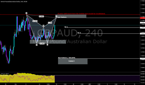 GBPAUD: A bear bat is near to completion.