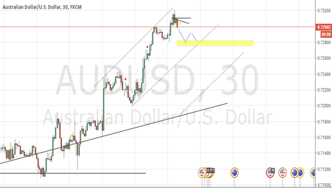 AUDUSD: Small link missing the trap