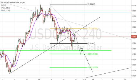 USDCAD: USD/CAD - Short