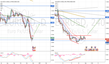 EURUSD: Go LONG after the breakout