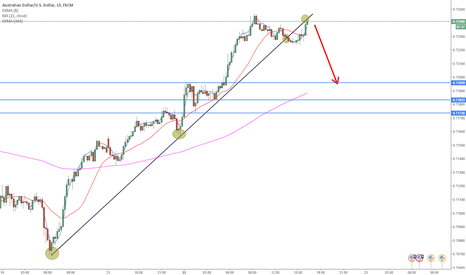 AUDUSD: Aud/Usd Short Term Analysis