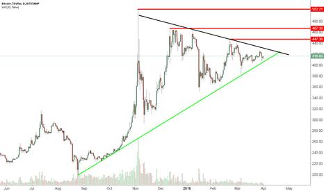 BTCUSD: Bitcoin wedge