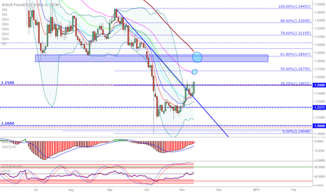 GBPUSD: GBP/USD: 2 levels to watch...