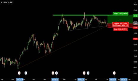 AAPL: APPLE - Long