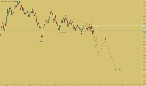 GBPJPY: I look forward to continuing the decline
