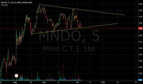 MNDO: mndo buy alert