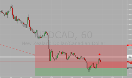 NZDCAD: NZDCAD 1h/4h Retest of Broken Support