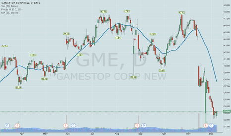 GME: GME -- EARNINGS AFTERGLOW PLAY