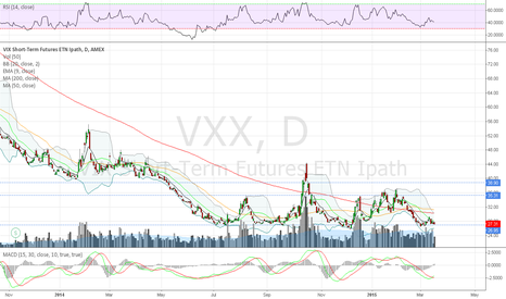 VXX: MACD bullish crossover