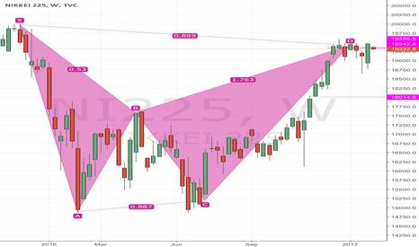 NI225: Nikkei weekly bearish harmonics- short