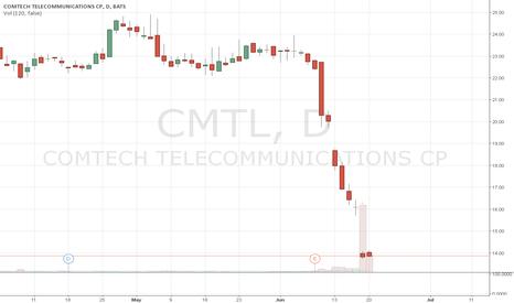 CMTL: Bet on Rebound