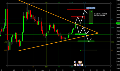 AUDJPY: Possibilities of price action