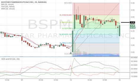BSPM: 4.45 next pivot point.