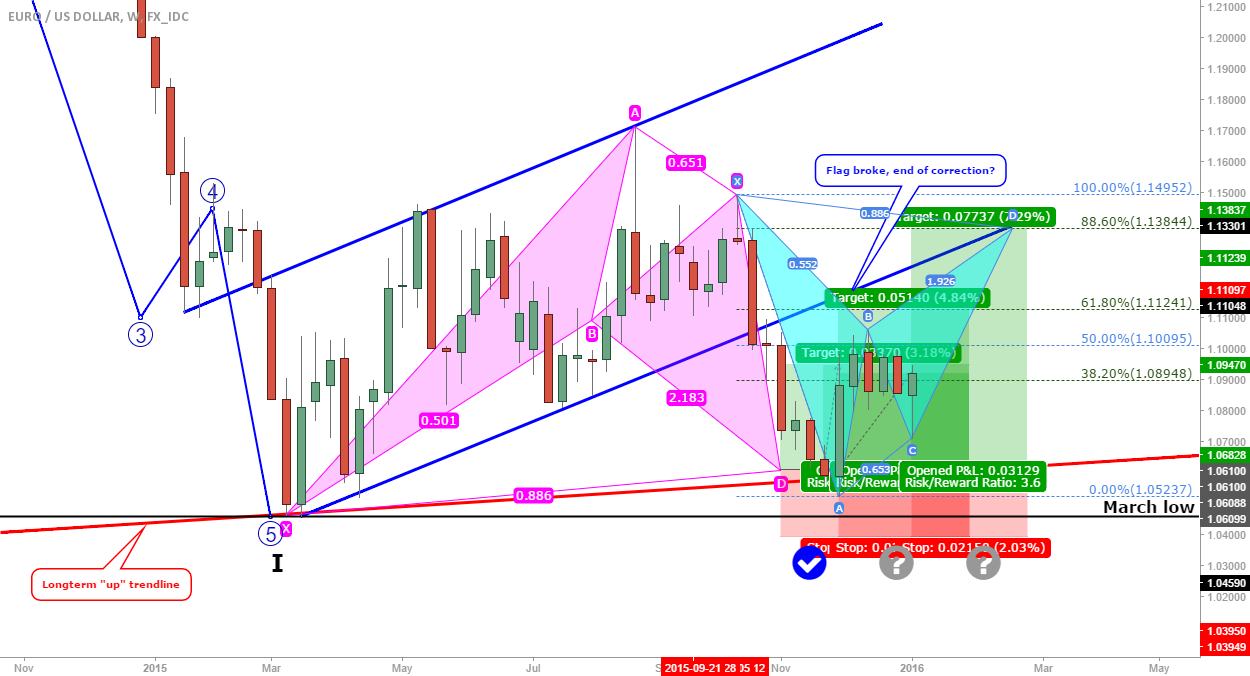 EUR/USD Weekly update: New bat at the trendline?