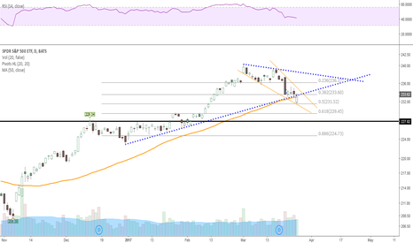 SPY: Small falling wedge into the key Fib retracement