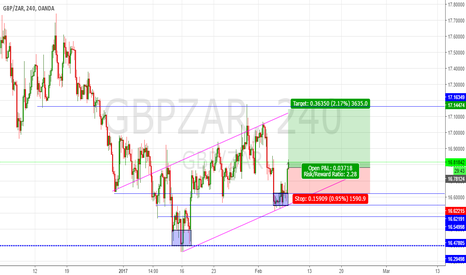GBPZAR: GBPZAR H4