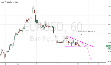 EURUSD: EURUSD: Descending Triangle Continuation