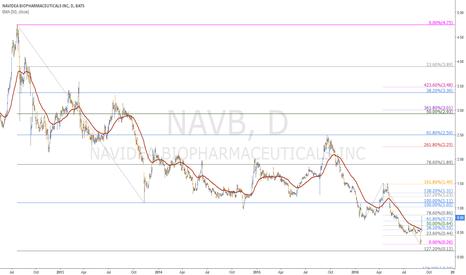 NAVB: Navidea, just wow!