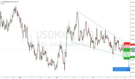 USDMXN: USD/MXN SHORT