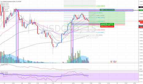 USDCAD: USDCAD: Buying at low volume fresh demand zone