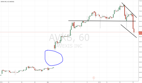 AVXS: $AVXS bear channel forming