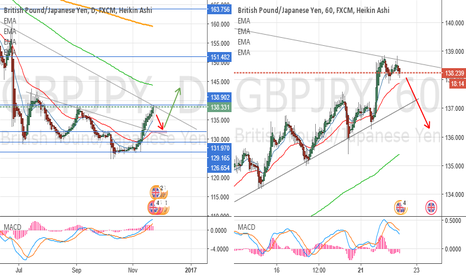 GBPJPY: SELL for two weeks