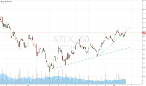 NFLX: Netflix retest and short