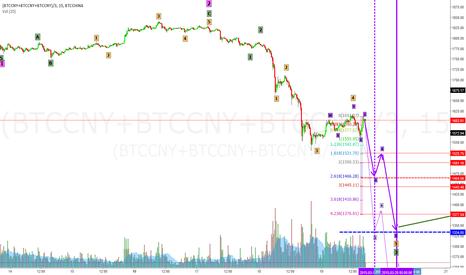 (BTCCNY+BTCCNY+BTCCNY)/3: Potential breakout down to mid-1300's imminent