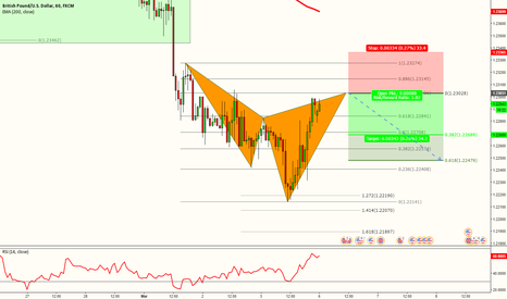 GBPUSD: GBPUSD - POTENTIAL CYPHER PATTERN
