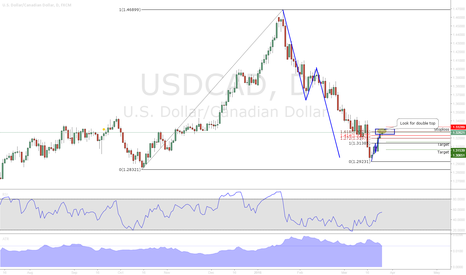 USDCAD: USDCAD 4H DT