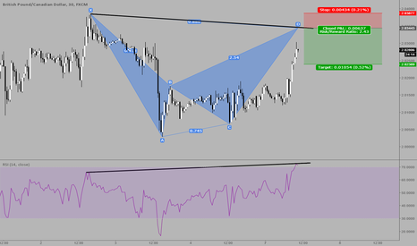 GBPCAD: Divergence at completion of perfect Bat