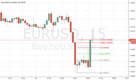 EURUSD: Paper trade