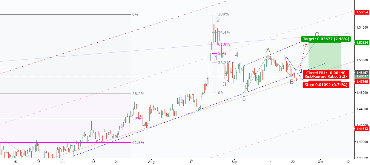 EURCAD: Brekout will confirm a bullish in both trends: bear/bull
