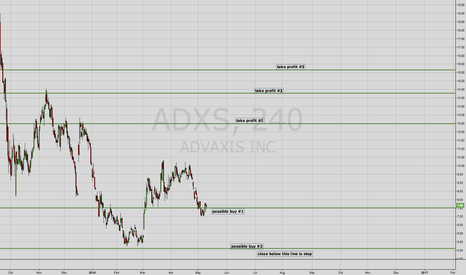ADXS: ADXS Offering long opportunity