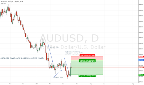 AUDUSD: After impulsive buying AU moves to key resitance