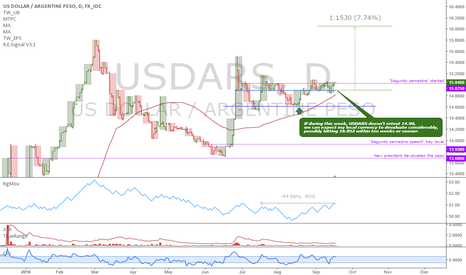 USDARS: USDARS: Update, we broke the key level