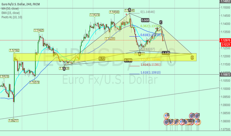 EURUSD: EURUSD Next Support  1.1210~1.1170