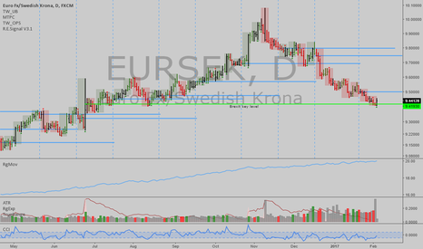 EURSEK: EURSEK: Bottomed here possibly