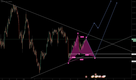 GBPJPY: GBPJPY: Possible Long Entry