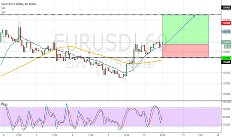 EURUSD: EURUSD -H1 - BULLISH IDEA